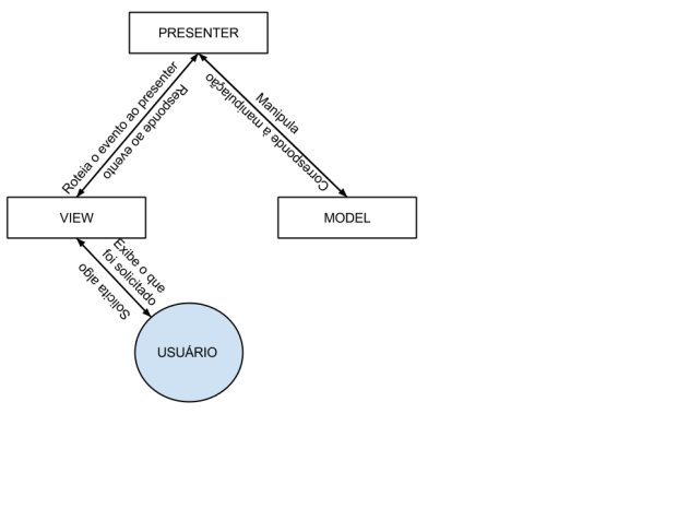 MVP Diagram
