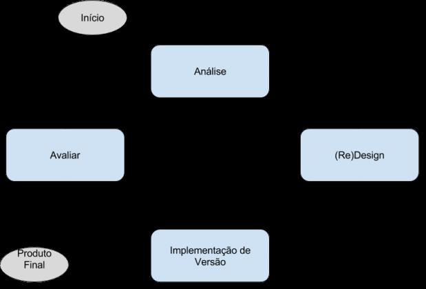 Ciclo de Vida - Design Centrado no Usuário